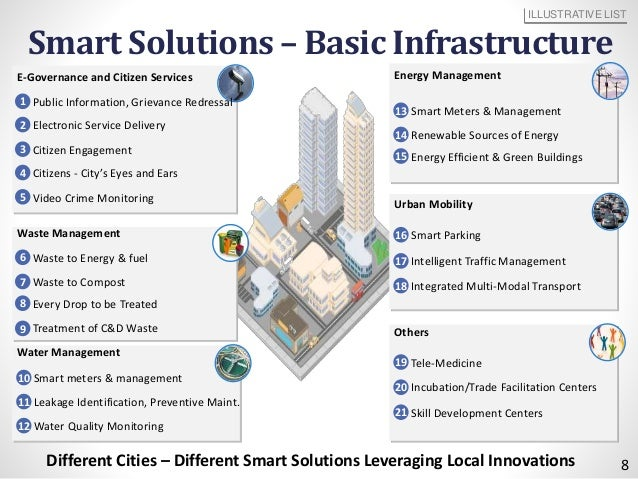 100 Smart Cities By 2024 Shankar Aggarwal Ministry Of