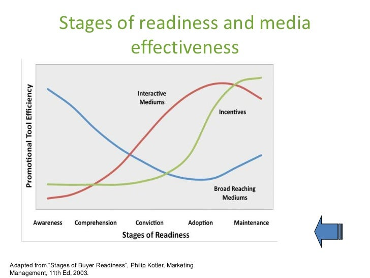 """Stages of readiness and media                         effectivenessAdapted from """"Stages of Buyer Readiness"""", Philip Kotler..."""