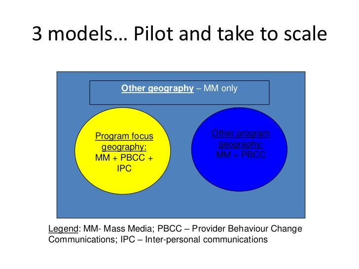 3 models… Pilot and take to scale                 Other geography – MM only           Program focus             Other prog...