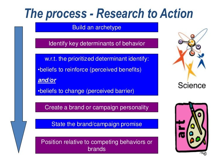 The process - Research to Action               Build an archetype      Identify key determinants of behavior    w.r.t. the...