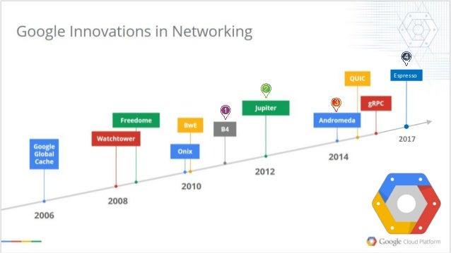 Cloud Traffic Engineer – Google Espresso Project  by Shaowen Ma Slide 3