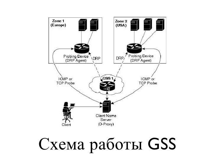 Схема работы GSS