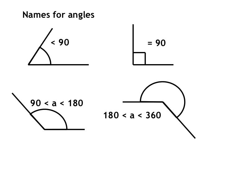 Names for angles      < 90                  = 90 90 < a < 180                   180 < a < 360
