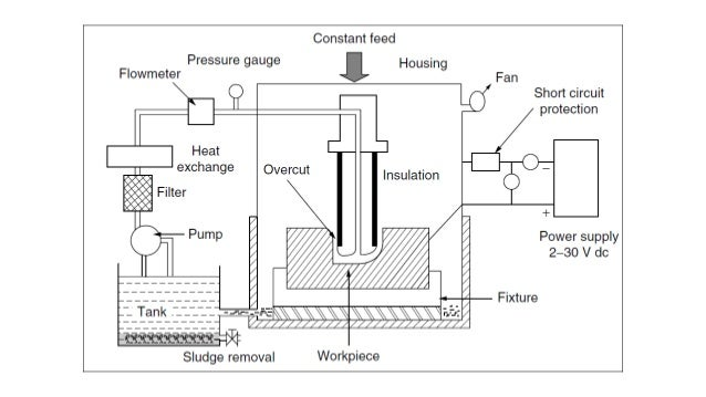 Shaped tube electrolytic machining