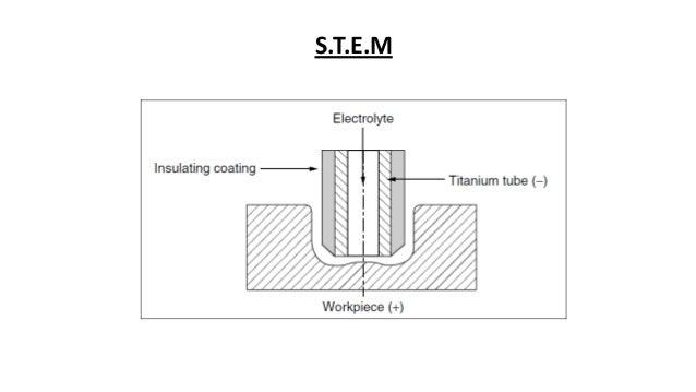 shaped tube electrolytic machining pdf
