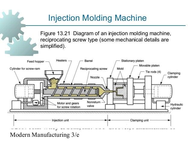 injection molding diagram schematics wiring diagrams u2022 rh seniorlivinguniversity co injection molding machine wiring diagram injection molding machine wiring diagram