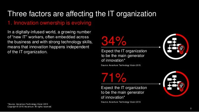 1. Innovation ownership is evolving Three factors are affecting the IT organization In a digitally-infused world, a growin...