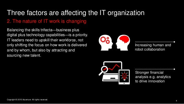 Three factors are affecting the IT organization 2. The nature of IT work is changing Increasing human and robot collaborat...
