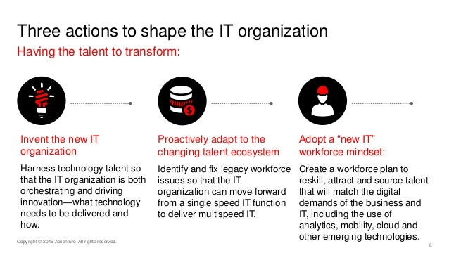 6 Three actions to shape the IT organization Having the talent to transform: Copyright © 2015 Accenture All rights reserve...