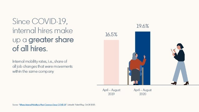 """Source: """"Where Internal Mobility is Most Common Since COVID 19"""", LinkedIn Talent Blog, Oct 28 2020. Since COVID-19, intern..."""