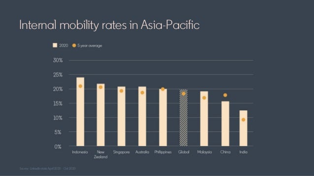 Source: LinkedIn data April 2020 - Oct 2020 Internal mobility rates in Asia-Pacific