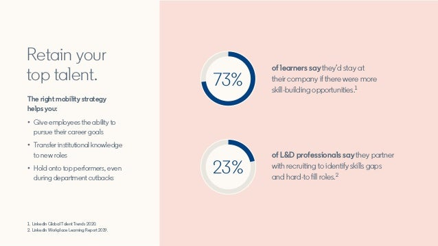of learners say they'd stay at their company if there were more skill-building opportunities.1 of L&D professionals say th...