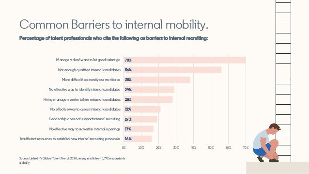 Source: LinkedIn's Global Talent Trends 2020, survey results from 1,772 respondents globally Common Barriers to internal m...
