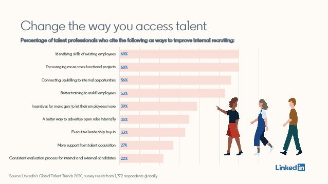 Source: LinkedIn's Global Talent Trends 2020, survey results from 1,772 respondents globally 22% 27% 33% 35% 39% 53% 56% 6...