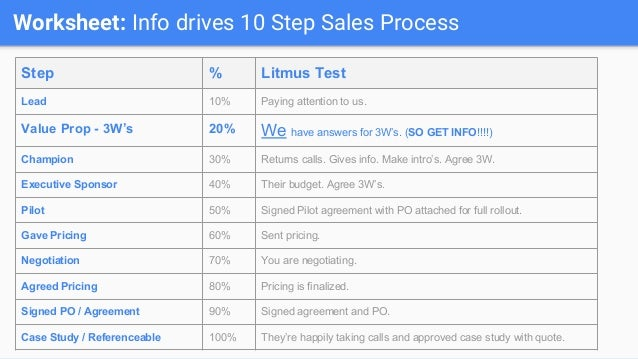 Worksheet: Info drives 10 Step Sales Process Step % Litmus Test Lead 10% Paying attention to us. Value Prop - 3W's 20% We ...