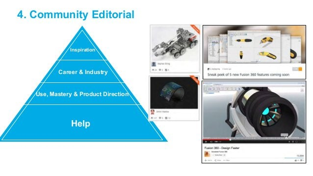 4. Community Editorial  Inspiration  Career  Industry  Use, Mastery  Product Direction  Help