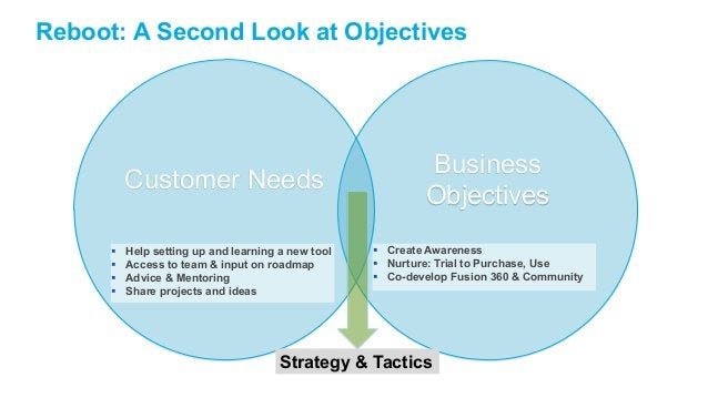 Reboot: A Second Look at Objectives  Business  Objectives  Customer Needs   Help setting up and learning a new tool   Ac...