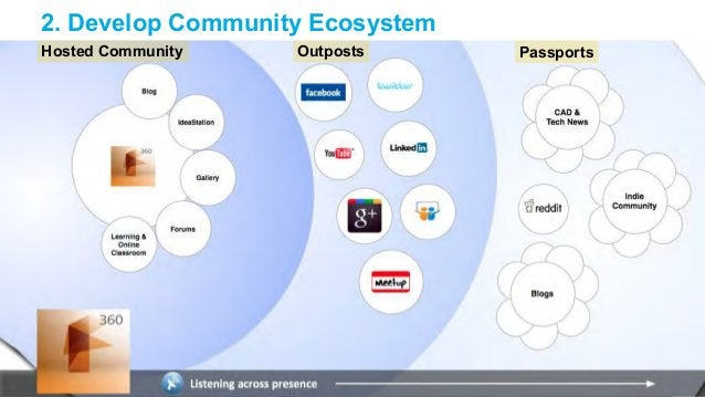 2. Develop Community Ecosystem  Hosted Community Outposts Passports
