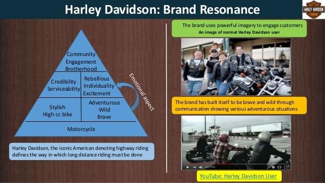Building Brand Community