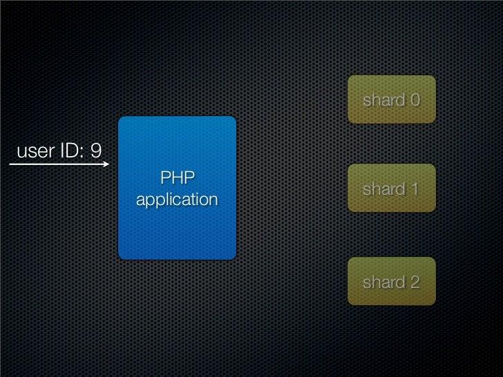 shard 0  user ID: 9                PHP                            shard 1              application                        ...