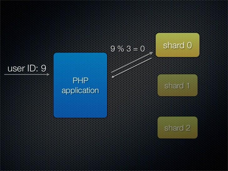 9%3=0   shard 0  user ID: 9                PHP                                    shard 1              application        ...
