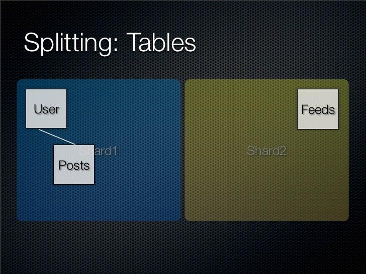 Splitting: Tables  User                         Feeds         Shard1        Shard2    Posts