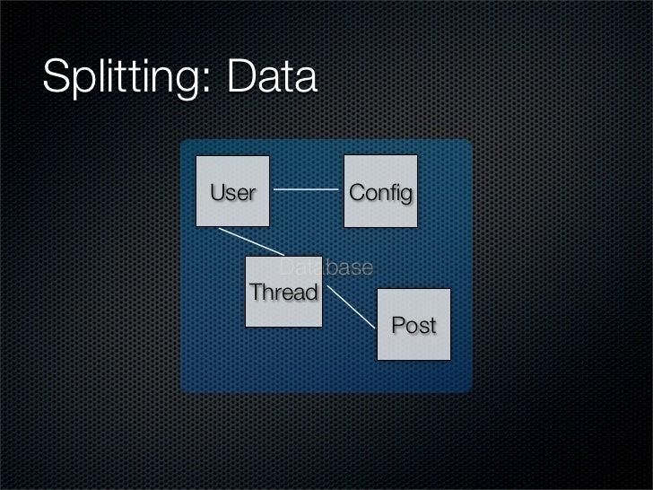 Splitting: Data           User       Config                  Database             Thread                           Post