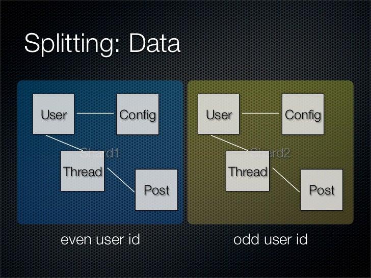 Splitting: Data   User       Config         User          Config         Shard1                    Shard2     Thread        ...