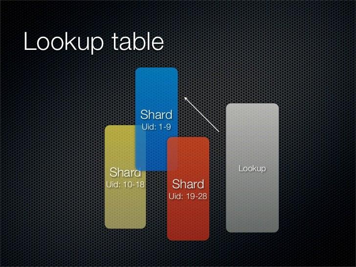 Lookup table                 Shard                 Uid: 1-9                                        Lookup        Shard    ...