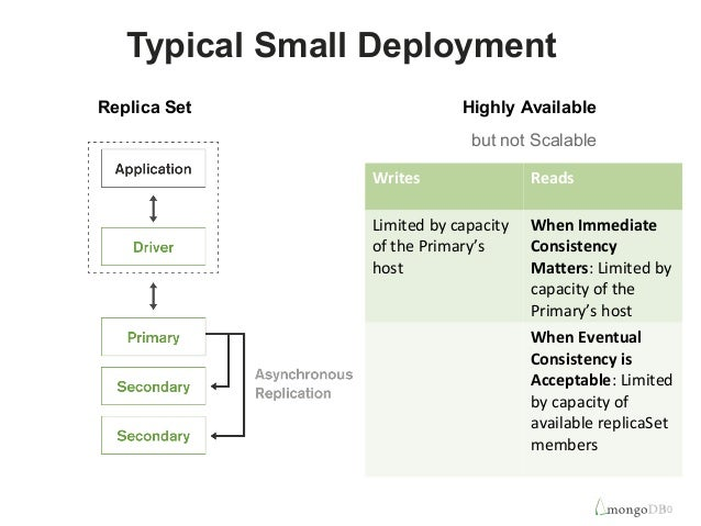 10  Typical Small Deployment  Highly Available  but not Scalable  Replica Set  Writes Reads  Limited by capacity  of the P...