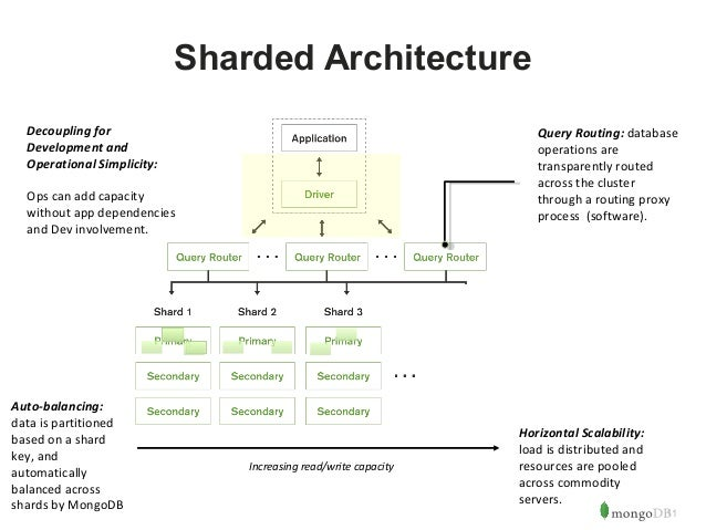 11  Sharded Architecture  Auto-balancing:  data is partitioned  based on a shard  key, and  automatically  balanced across...