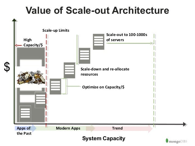 13  Value of Scale-out Architecture  Scale-down and re-allocate  resources  System Capacity  $  Scale-up Limits  High  Cap...