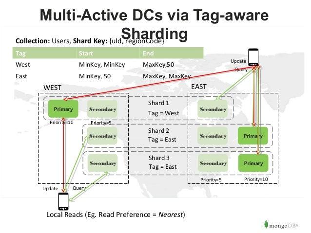 15  Multi-Active DCs via Tag-aware  Sharding  Tag Start End  West MinKey, MinKey MaxKey,50  East MinKey, 50 MaxKey, MaxKey...