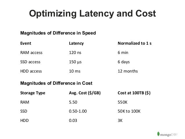 17  Optimizing Latency and Cost  Magnitudes of Difference in Speed  Event Latency Normalized to 1 s  RAM access 120 ns 6 m...