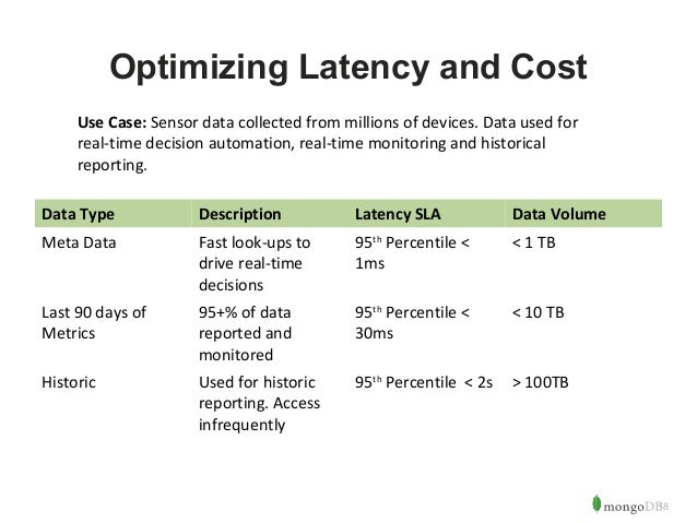 18  Optimizing Latency and Cost  Use Case: Sensor data collected from millions of devices. Data used for  real-time decisi...