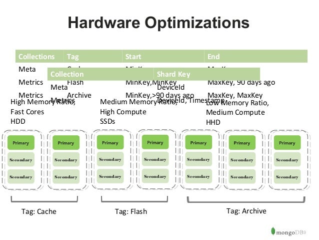 19  Hardware Optimizations  Collections Tag Start End  Meta Cache MinKey MaxKey  Metrics Flash MinKey,MinKey MaxKey, 90 da...