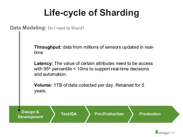 23  Life-cycle of Sharding  Data Modeling: Do I need to Shard?  Throughput: data from millions of sensors updated in real-...