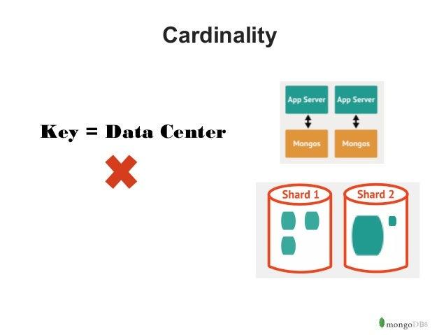 28  Cardinality  Key = Data Center