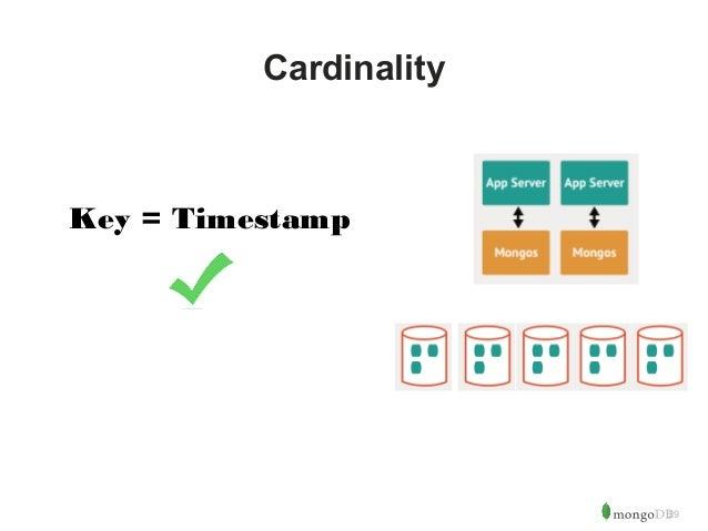 29  Cardinality  Key = Timestamp