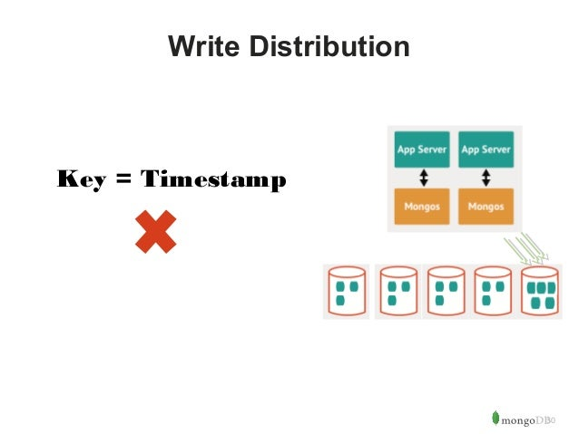 30  Write Distribution  Key = Timestamp