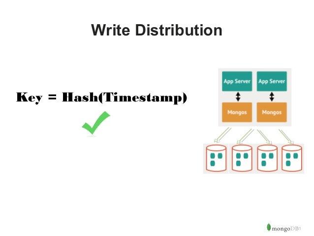 31  Write Distribution  Key = Hash(Timestamp)