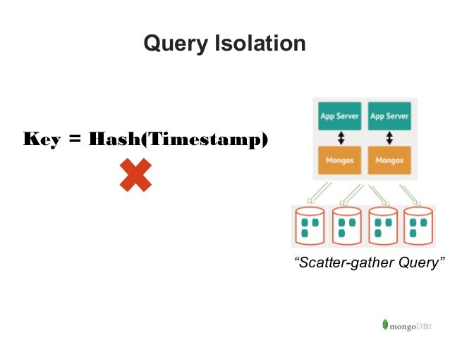 """32  Query Isolation  Key = Hash(Timestamp)  """"Scatter-gather Query"""""""