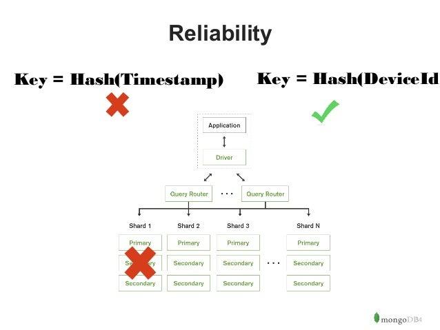 34  Reliability  Key = Hash(Timestamp) Key = Hash(DeviceId)