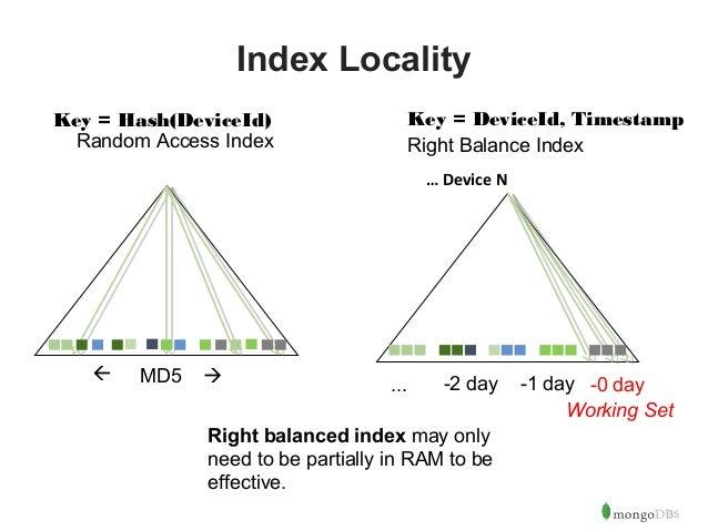 Key = Hash(DeviceId) Key = DeviceId, Timestamp  35  Index Locality  Random Access Index Right Balance Index   MD5  ... -...