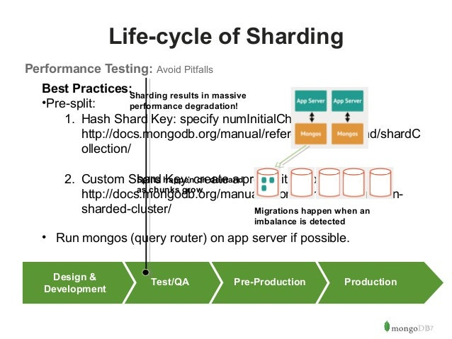 37  Life-cycle of Sharding  Performance Testing: Avoid Pitfalls  Best Practices:  •Pre-split:  Sharding results in massive...