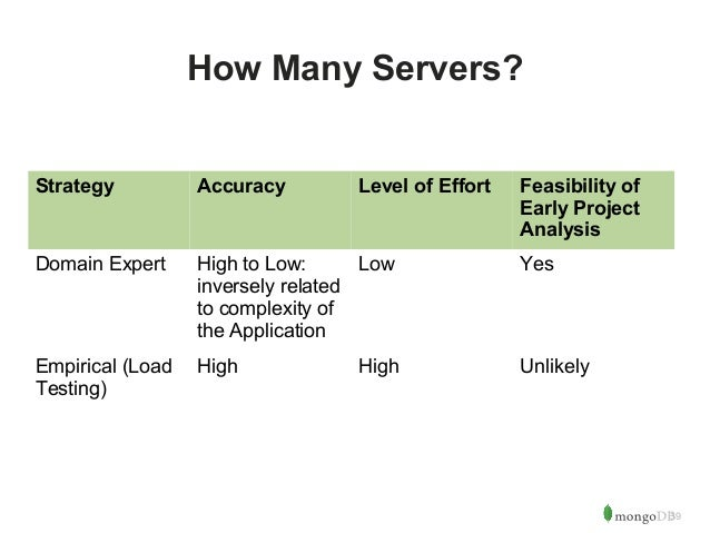 39  How Many Servers?  Strategy Accuracy Level of Effort Feasibility of  Early Project  Analysis  Domain Expert High to Lo...