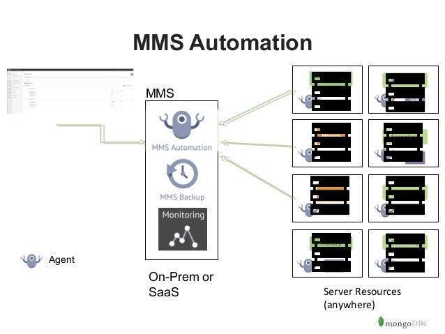 46  MMS Automation  Server Resources  (anywhere)  Agent  MMS  On-Prem or  SaaS