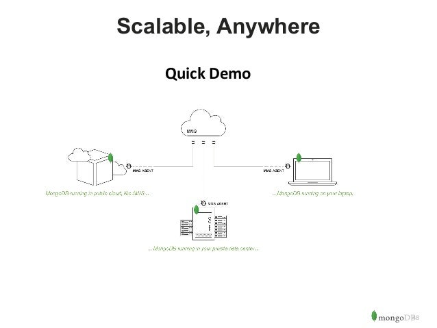 48  Scalable, Anywhere  Quick Demo
