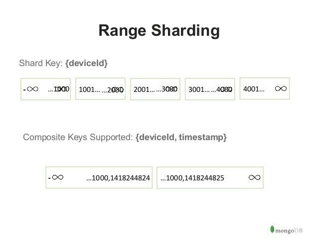 5  Range Sharding  Shard Key: {deviceId}  …1000 1001……2000 2001……3000 3001……4000 4001…  Composite Keys Supported: {deviceI...
