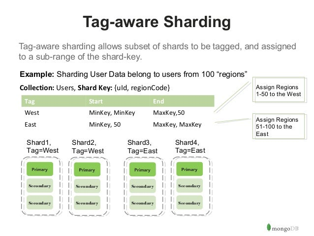 7  Tag-aware Sharding  Tag-aware sharding allows subset of shards to be tagged, and assigned  to a sub-range of the shard-...